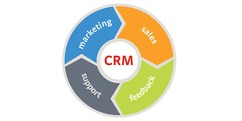 Customer Service and Relationship Management (CSRM)